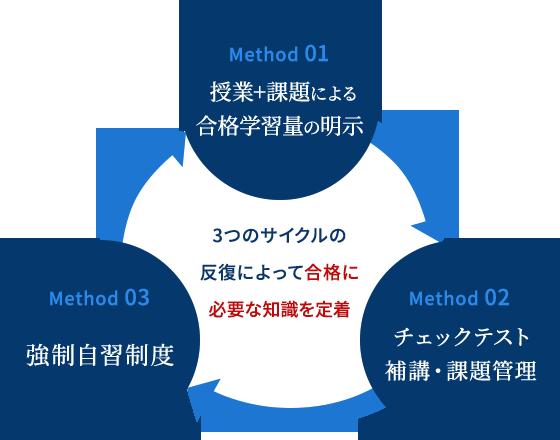 3つのサイクルの 反復によって合格に必要な知識を定着